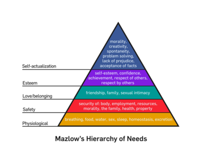 Mazlow's Hierarchy of Needs (via Wikipedia)