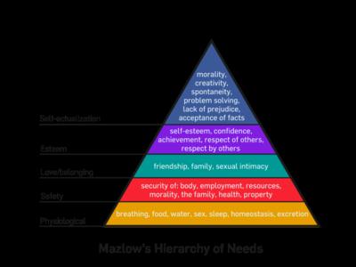 Mazlow's Hierarchy of Needs (via Wikipedia)