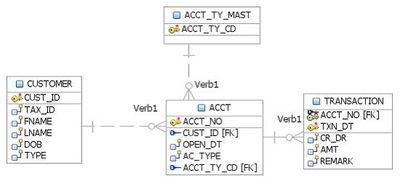 Logical-Data-model